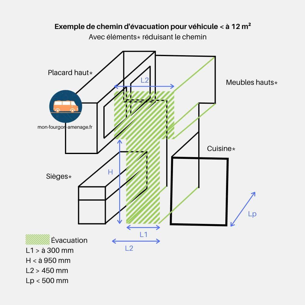 Schéma des dimensions minimales accordées pour l'évacuation