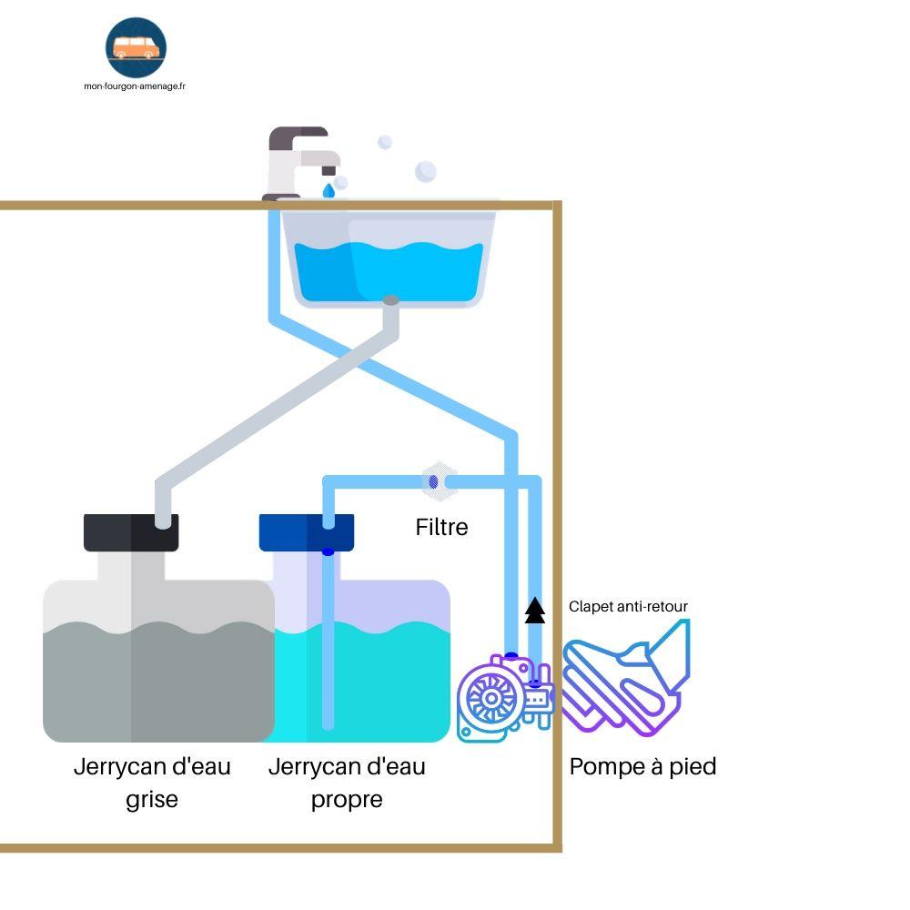 schema circuit eau, evier, pompe à pied, jerrycans