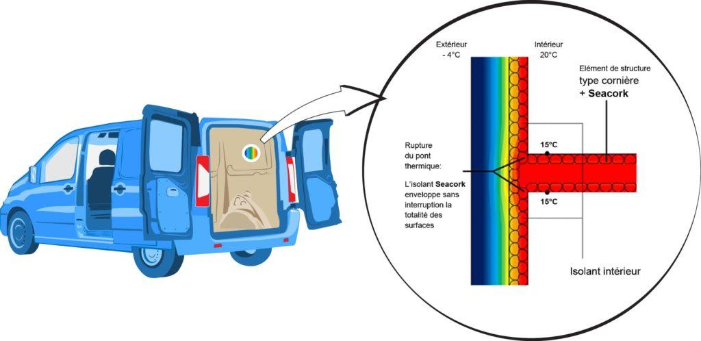 Comment éviter les ponts thermiques avec le liège projeté