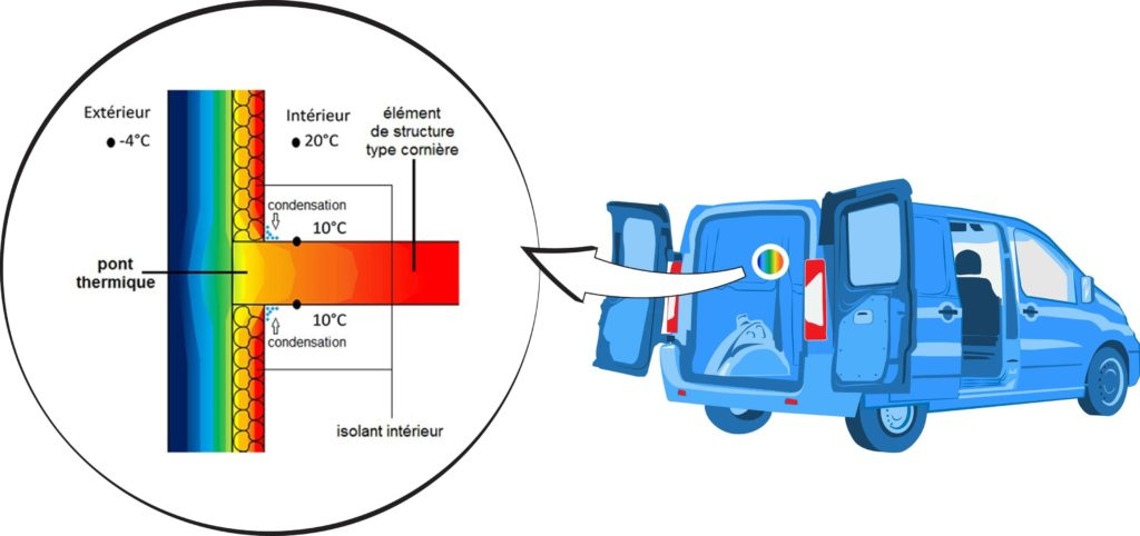 Explication pont thermique