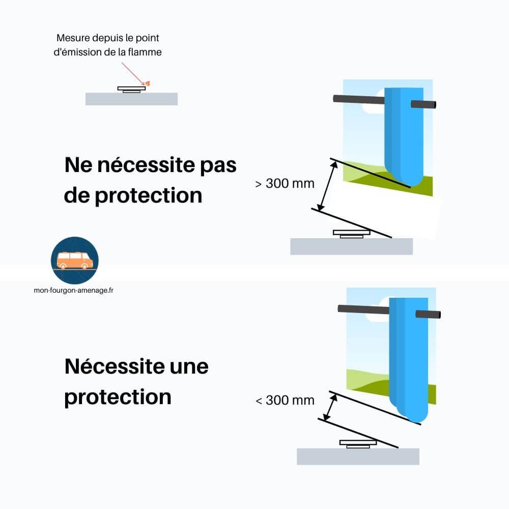 Quand doit-on installer une protection autour des plaques gaz ?