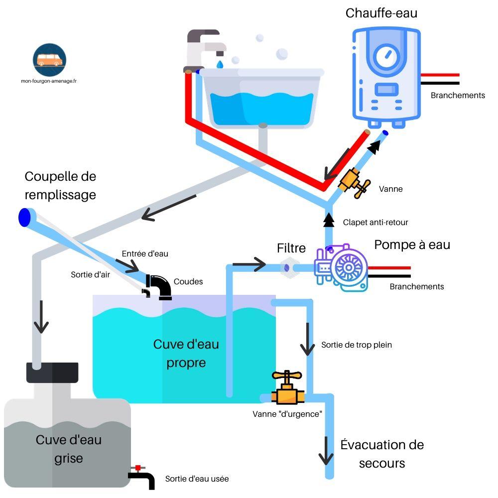 Schéma eau van, eau chaude, chauffe-eau