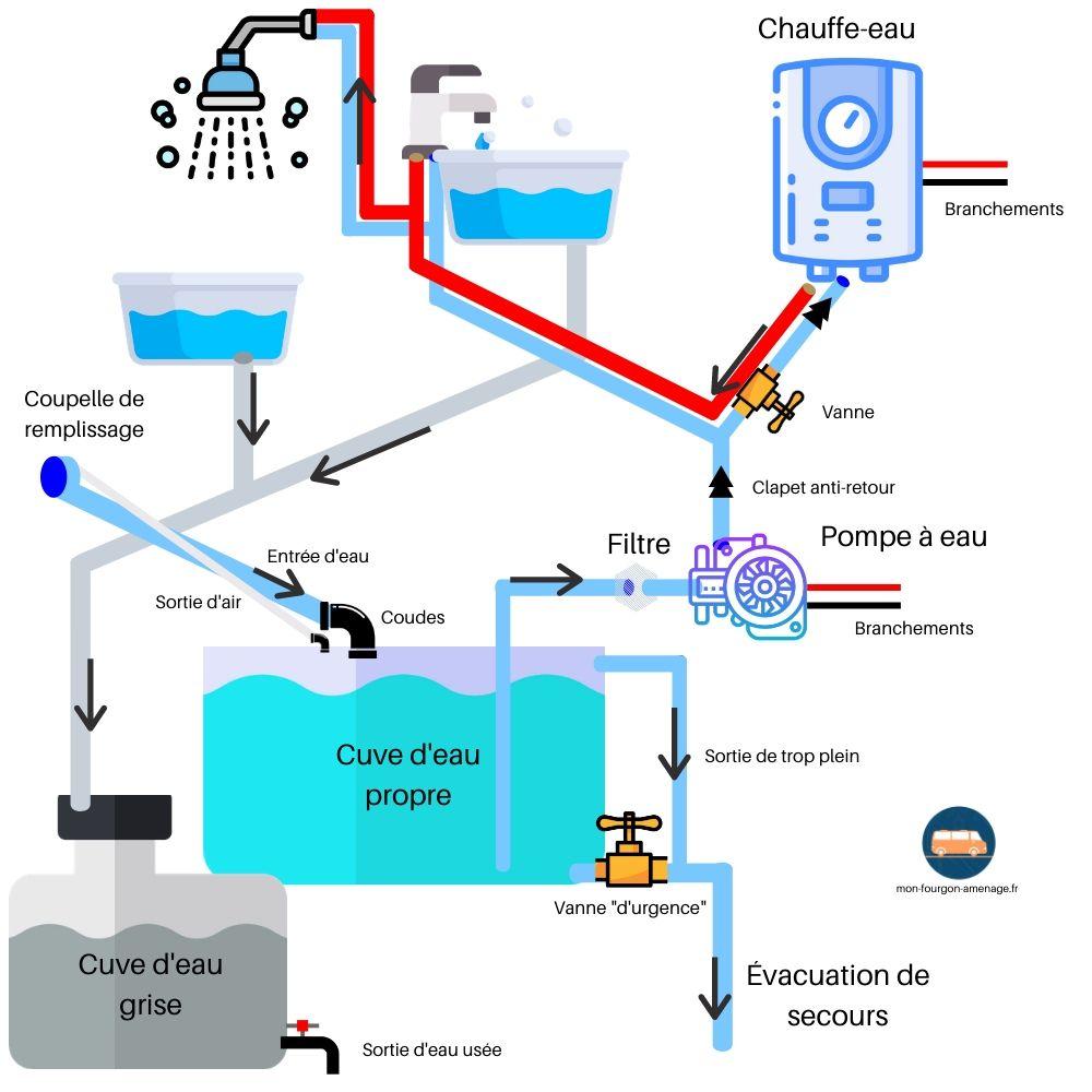 circuit d'eau, circuit eau fourgon, van