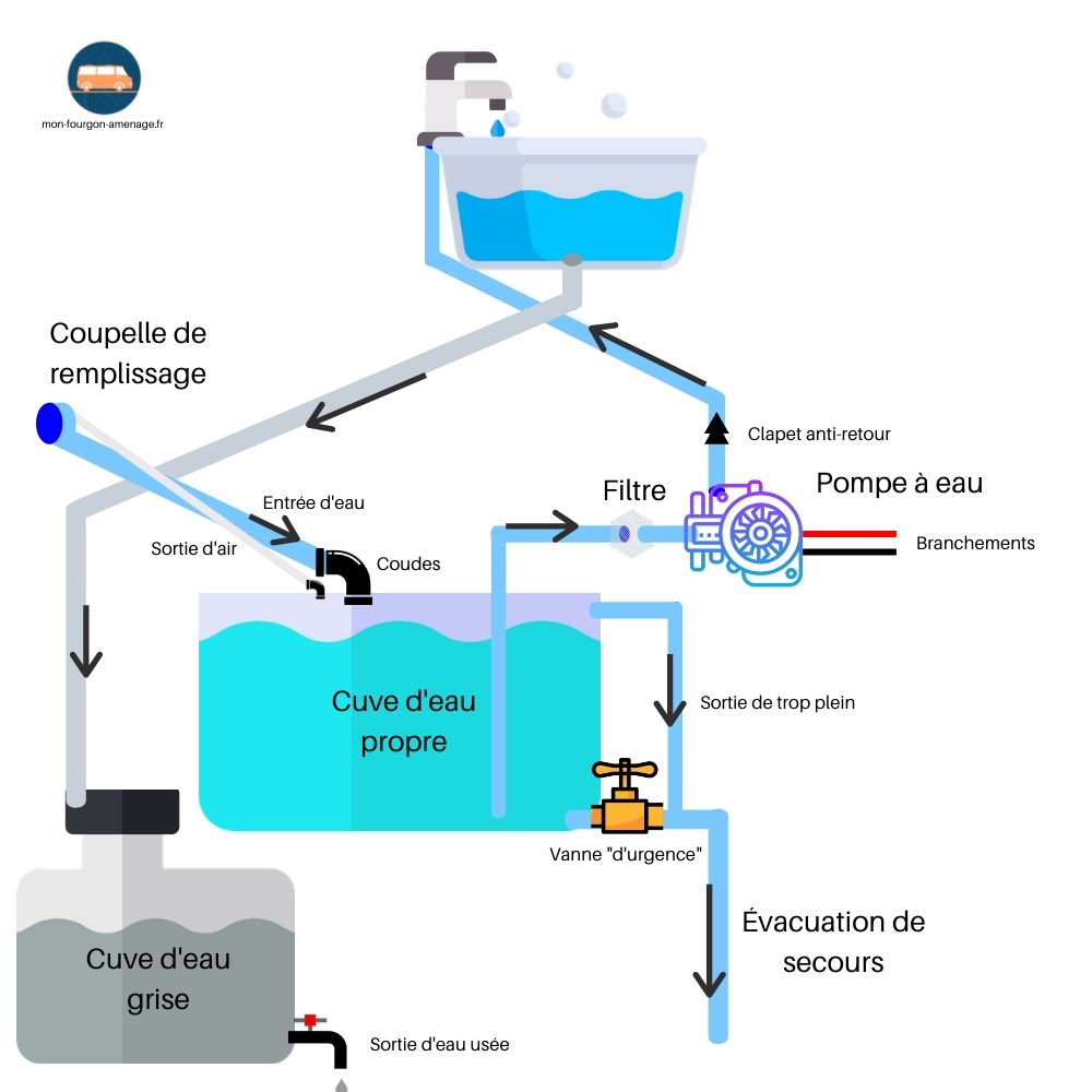schéma circuit eau fourgon, pompe à eau, cuve eau, cuve eau grise, trop plein