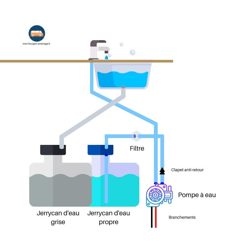 Schéma eau, pompe à eau 12v, schéma circuit eau van