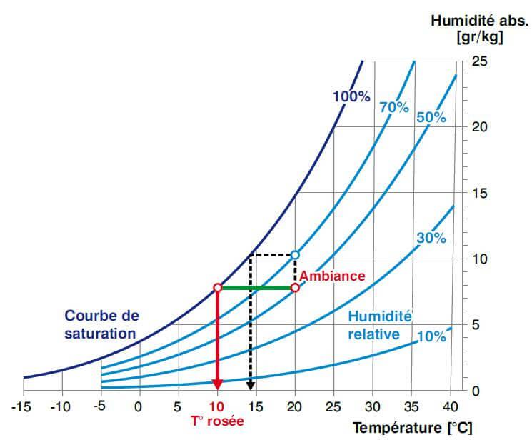 Diagramme de Mollier, Humidité, Condensation, Température