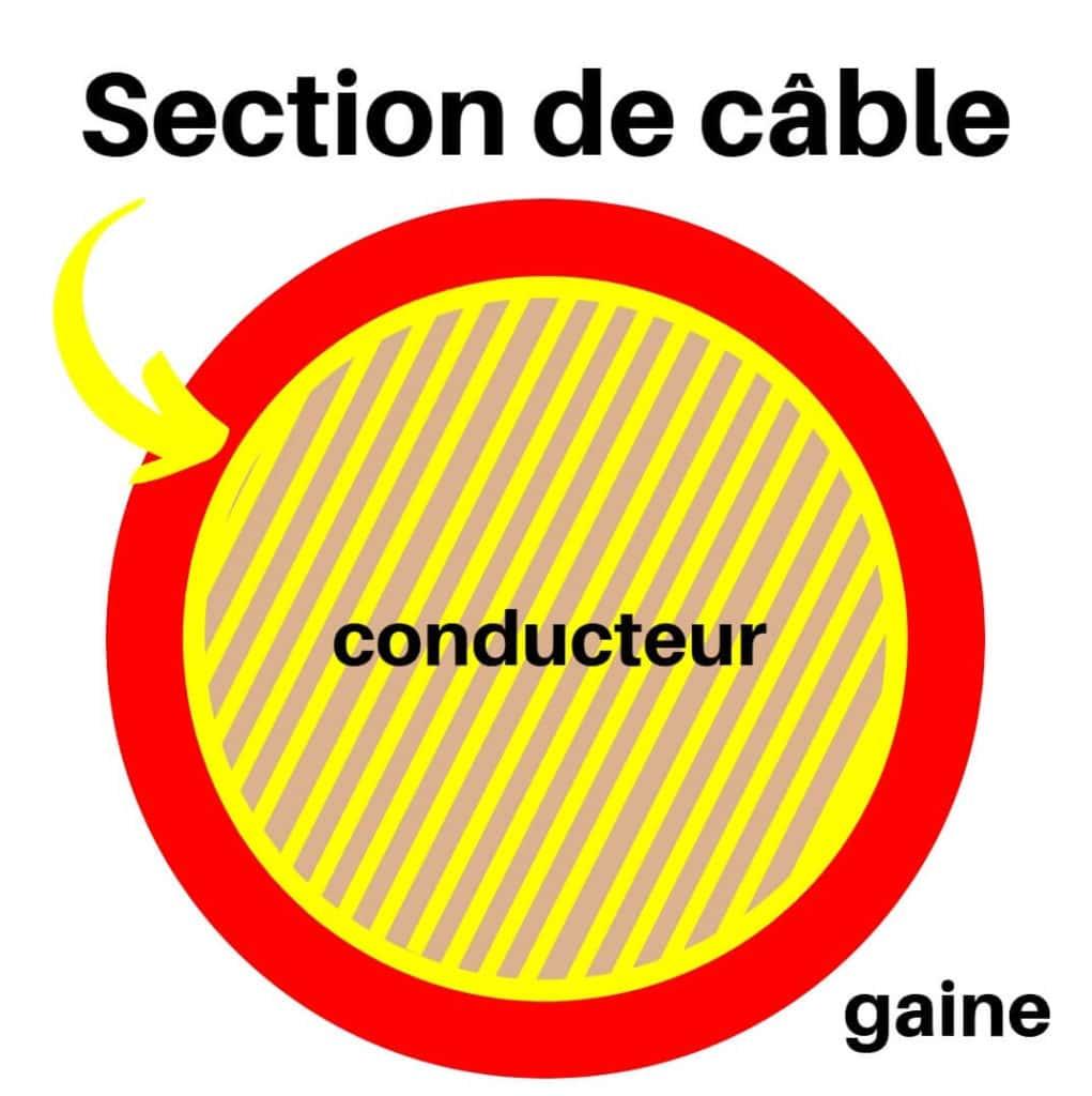 Qu'est-ce qu'une section de cable