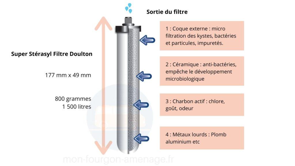 filtre à gravité, filtre ATC super sterasyl, doulton