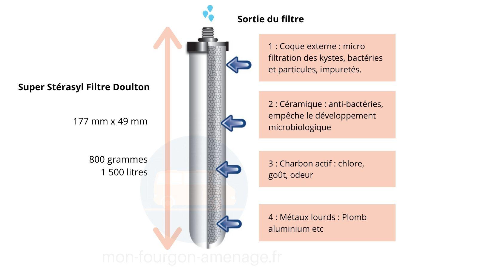 filtre doulton super sterasyl