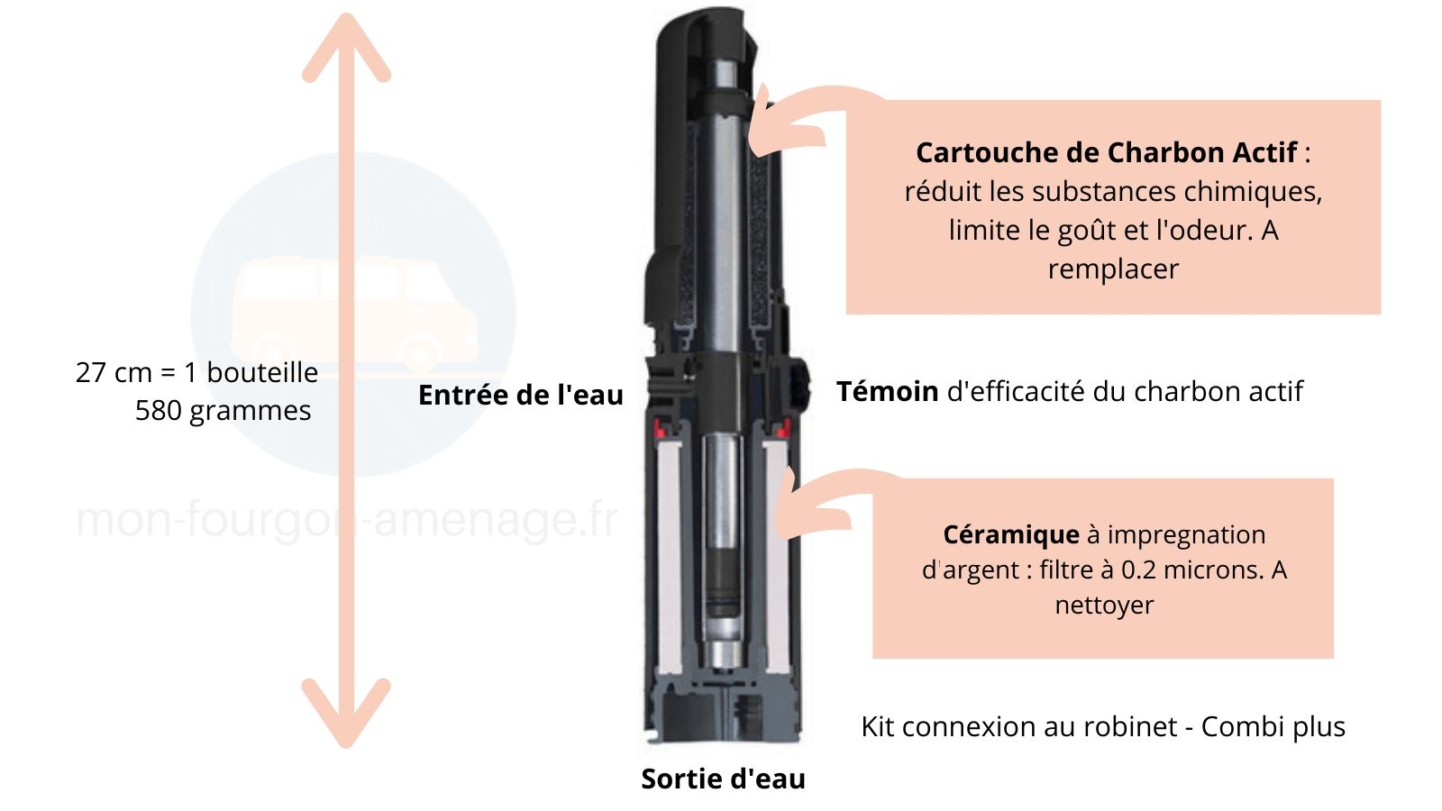 Filtre Katadyn, Katadyn Combi Plus, eau potable