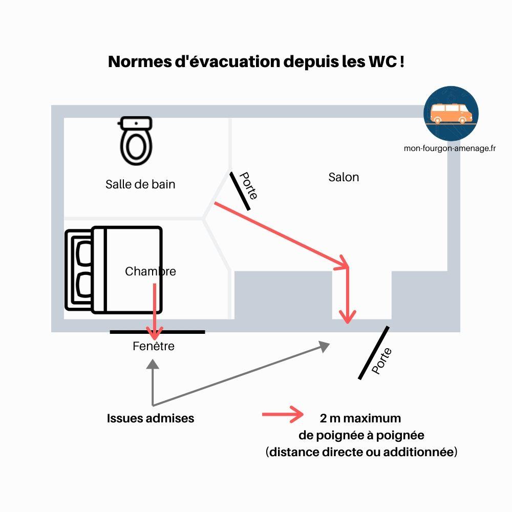 Chemin d'évacuation depuis les toilettes