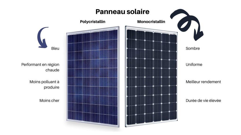Différences entre panneau solaire mono et poly
