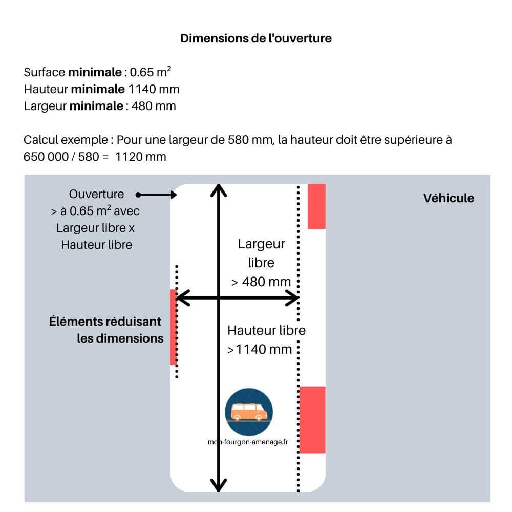 Normes portes pour les véhicules inférieurs à 12m²