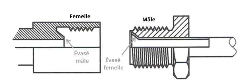 raccord mécanique évasé, circuit gaz