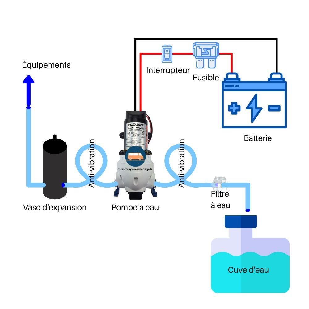 Branchement de la pompe à eau camping-car