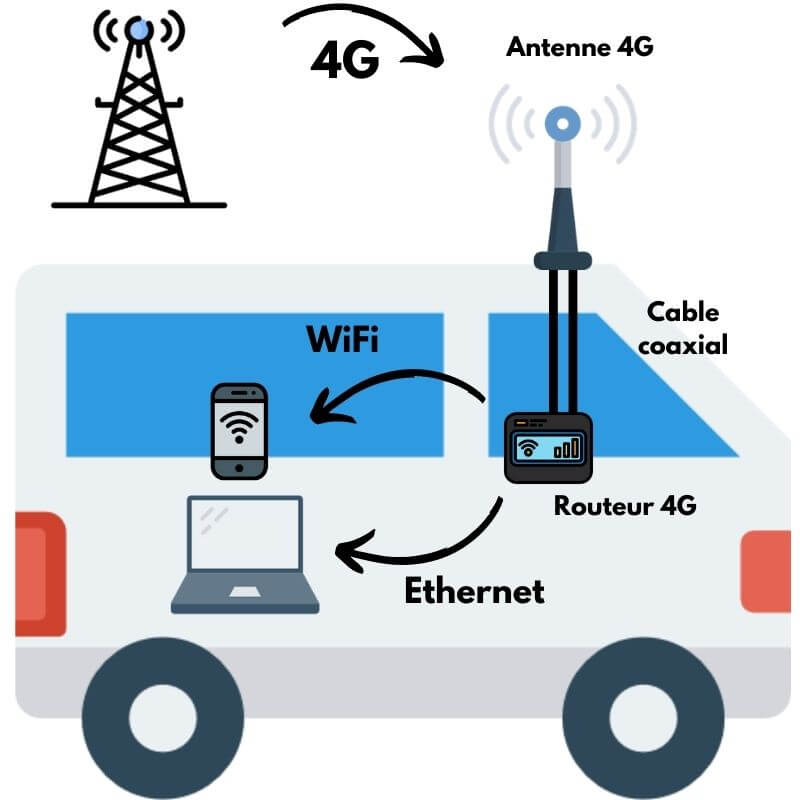 Réception 4G, 4g voyage, 4g camping-car, antenne 4g