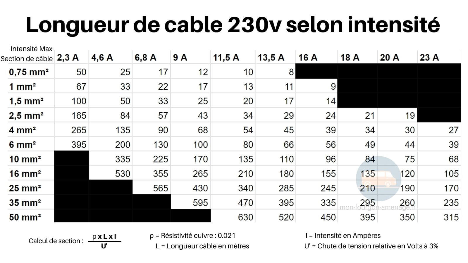 Abaque, Section de cable, 230v, fourgon