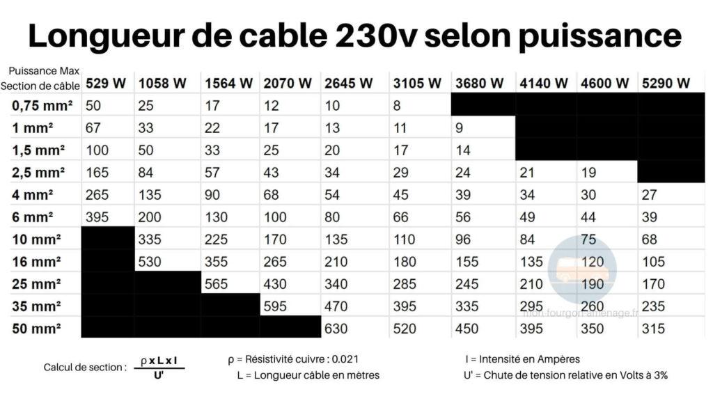Section de cable 230v selon puissance en Watts
