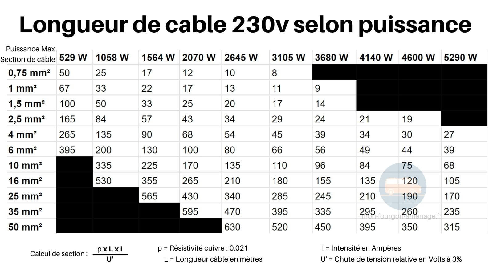 Abaque, Tableau, section de cable, 230v, fourgon, camping-car