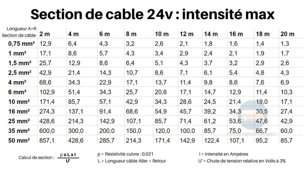 Abaque section, section cable 24v, section cable 24v intensité, amperes