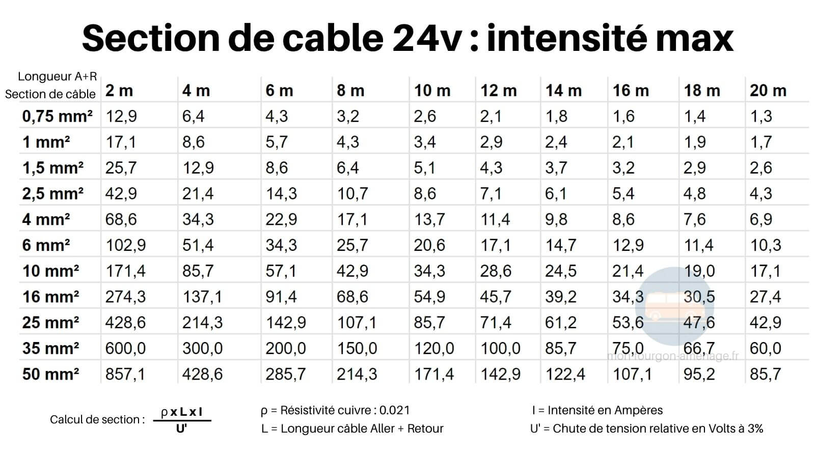 Abaque, section de cable, abaque section cable 24v, section cable 24v intensité, amperes