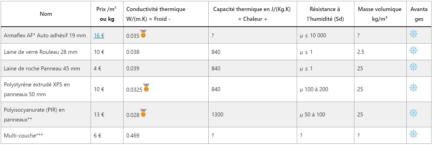 tableau comparant les isolants de fourgon qui ne sont pas naturels