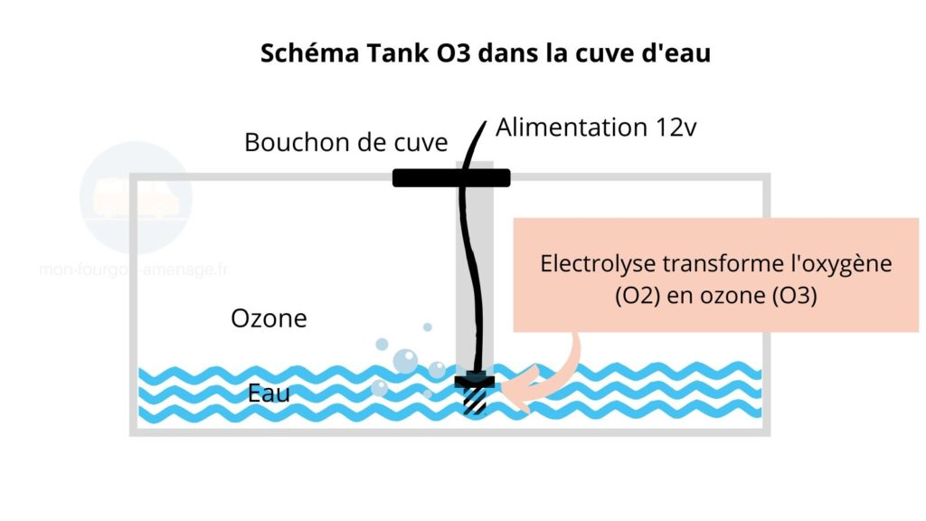 TANK O3, fonctionnement tank O3, nettoyage cuve d'eau, légionnelle