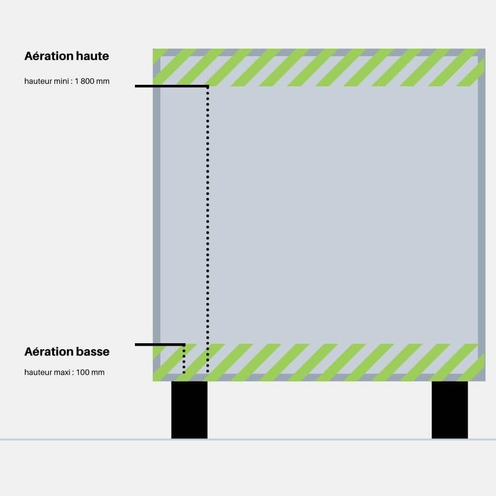 Utilisez des dimensions recommandées pour améliorer la ventilation